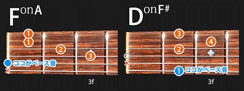 FonAとDonF#の図