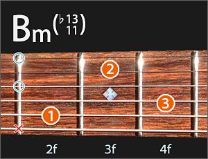 Bmの開放弦を生かしたコードの図