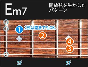 Em7の開放弦を生かしたフォームの図