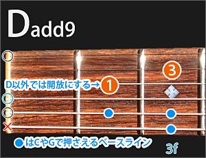 Dadd9の図