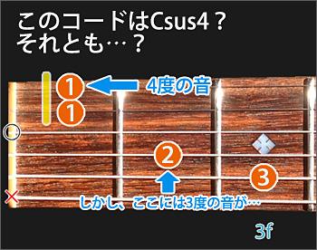 Csus4それともCadd11の図